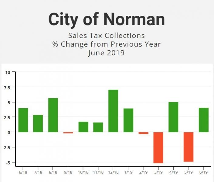 A graph of sales tax showing the percent change each month from June 2018 to June 2019.